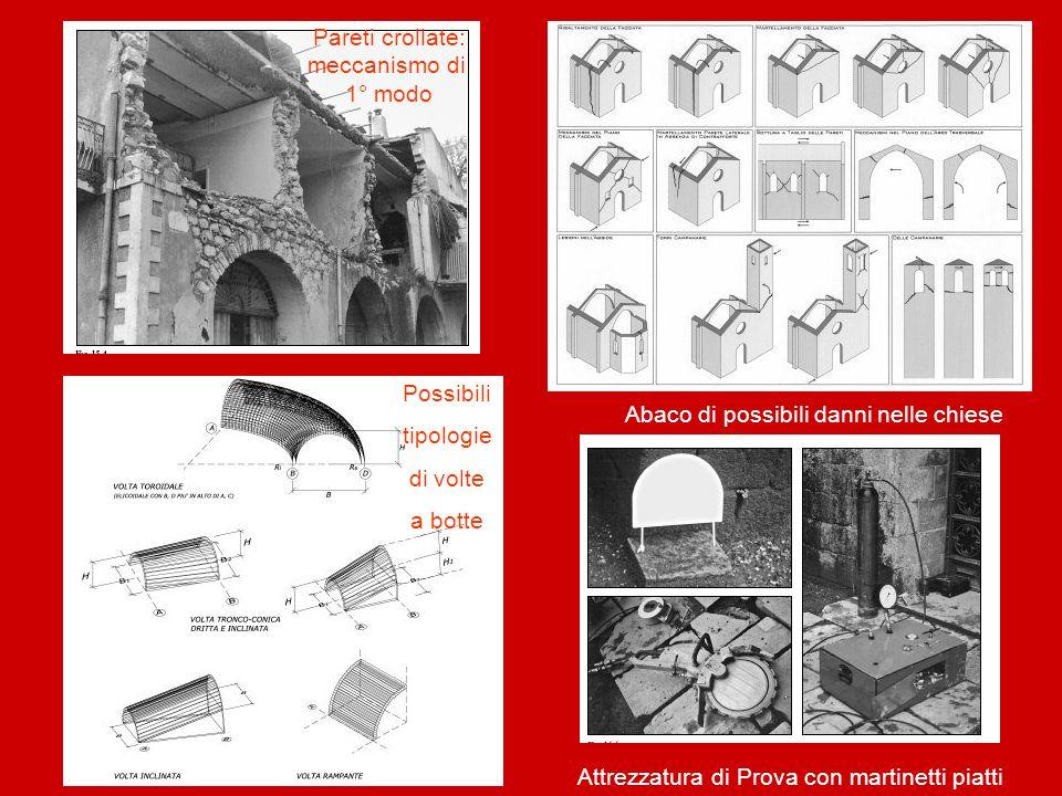 Pareti crollate: meccanismo di 1° modo Abaco di possibili danni nelle chiese Possibili tipologie di volte a botte Attrezzatura di Prova con martinetti