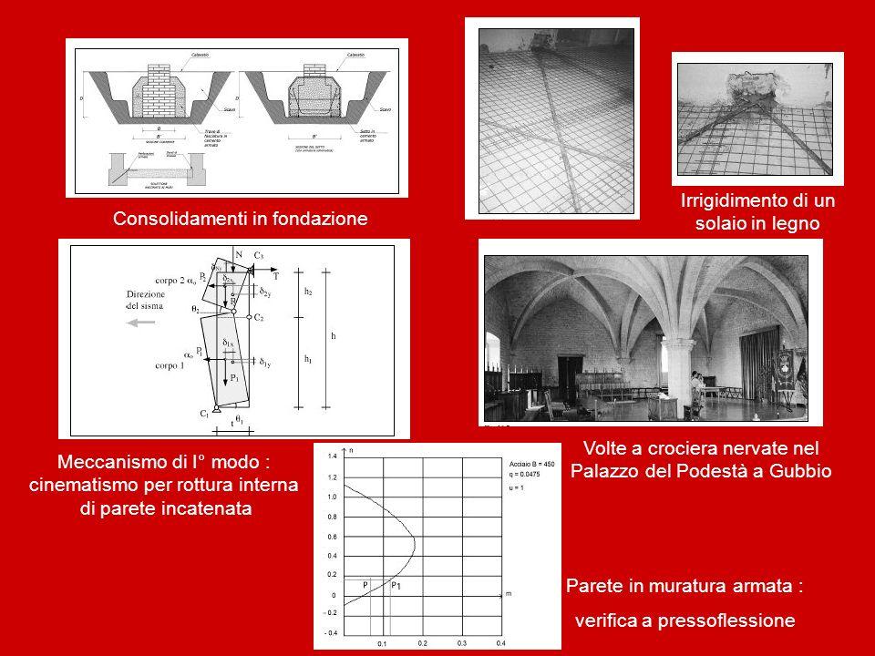 Consolidamenti in fondazione Irrigidimento di un solaio in legno Meccanismo di I° modo : cinematismo per rottura interna di parete incatenata Volte a
