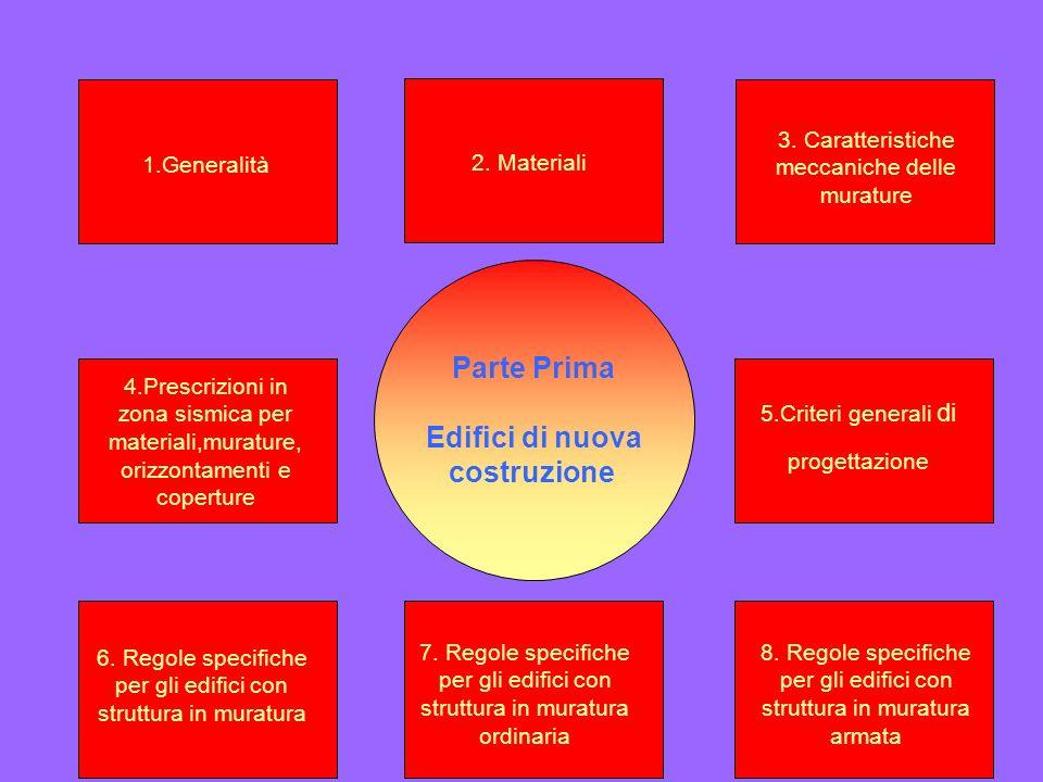 Parte Prima Edifici di nuova costruzione 1.Generalità 2. Materiali 3. Caratteristiche meccaniche delle murature 6. Regole specifiche per gli edifici c