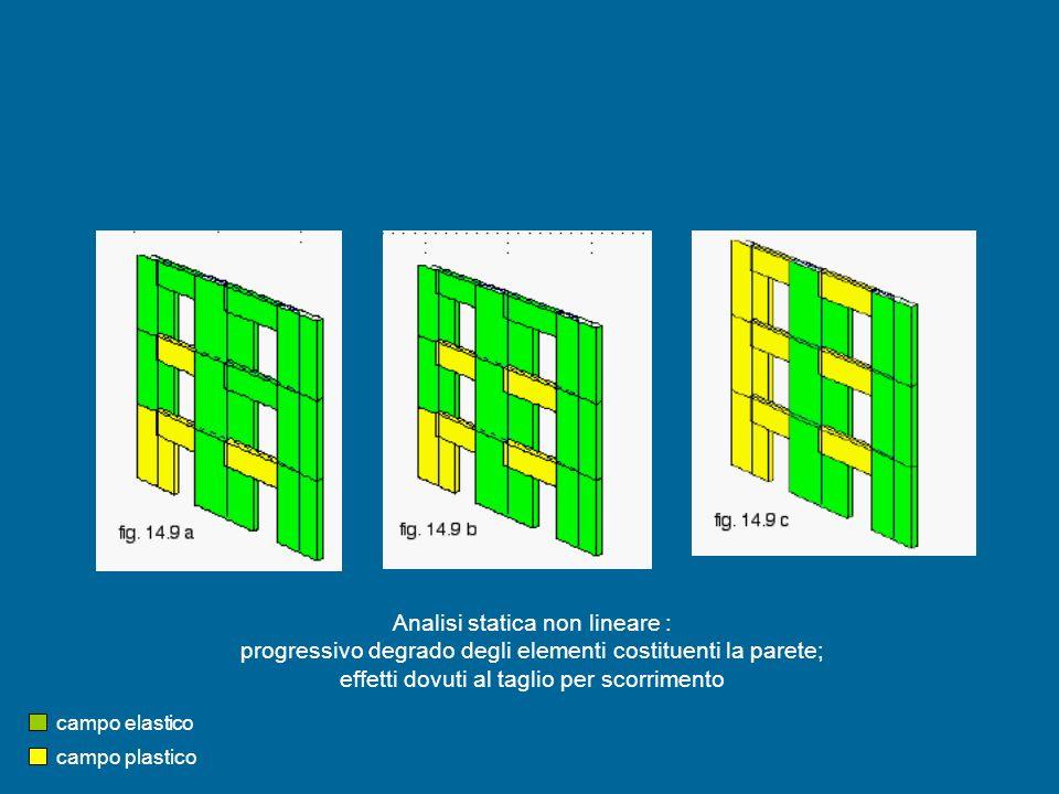 Analisi statica non lineare : progressivo degrado degli elementi costituenti la parete; effetti dovuti al taglio per scorrimento campo elastico campo