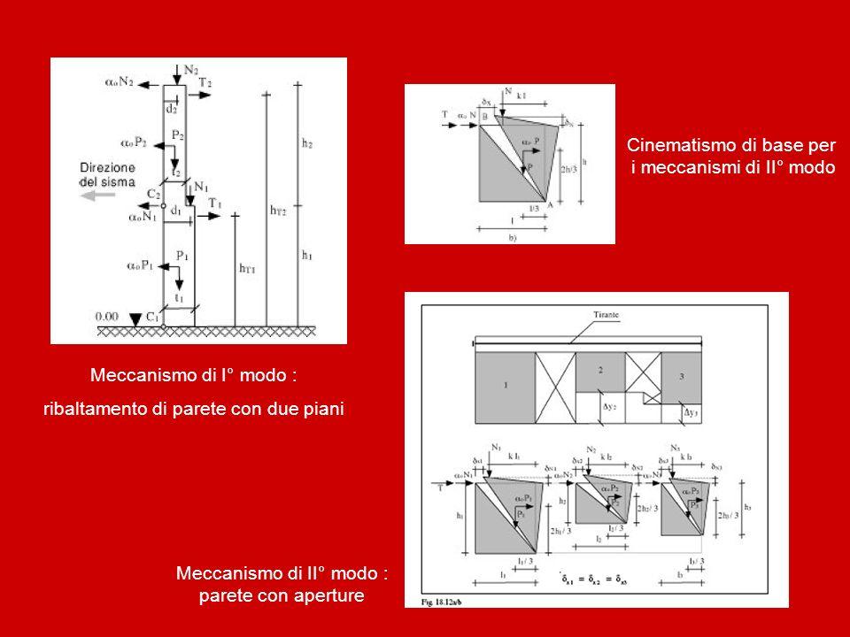 Meccanismo di I° modo : ribaltamento di parete con due piani Cinematismo di base per i meccanismi di II° modo Meccanismo di II° modo : parete con aper