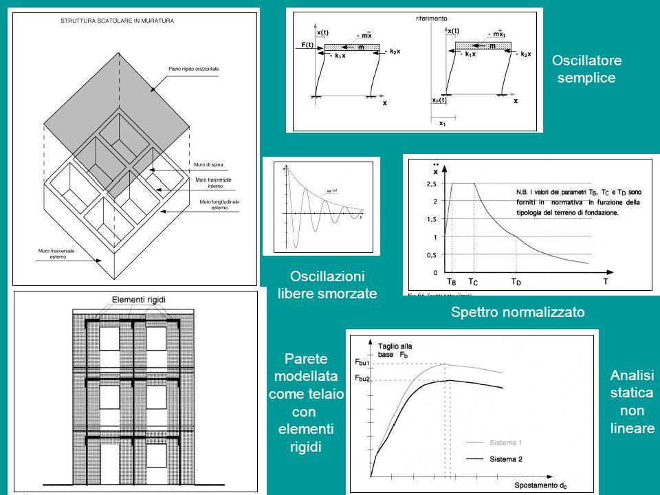 Oscillatore semplice Oscillazioni libere smorzate Spettro normalizzato Parete modellata come telaio con elementi rigidi Analisi statica non lineare