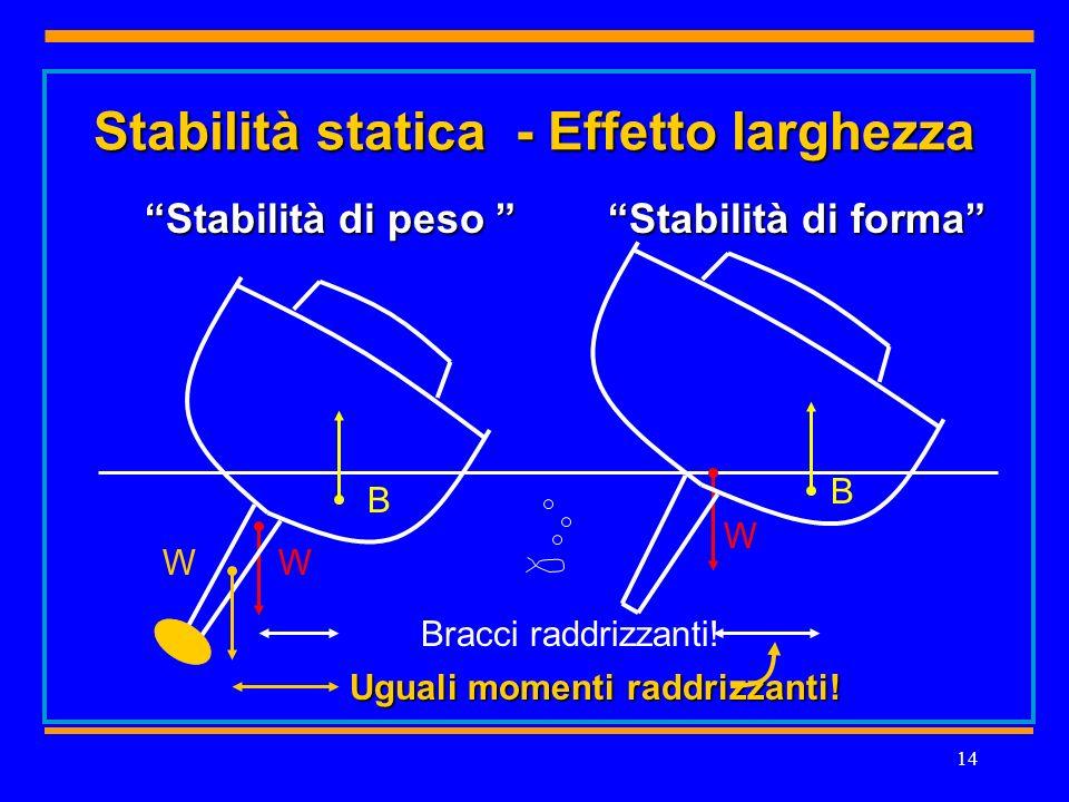 14 Stabilità statica - Effetto larghezza B W B W Bracci raddrizzanti.