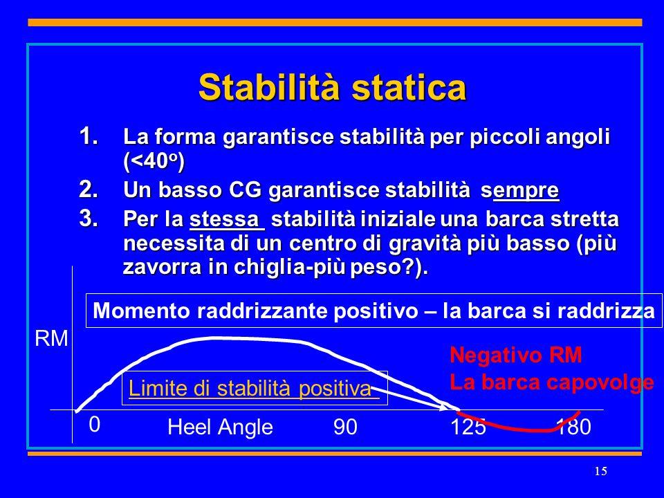 15 Stabilità statica 1. La forma garantisce stabilità per piccoli angoli (<40 o ) 2.