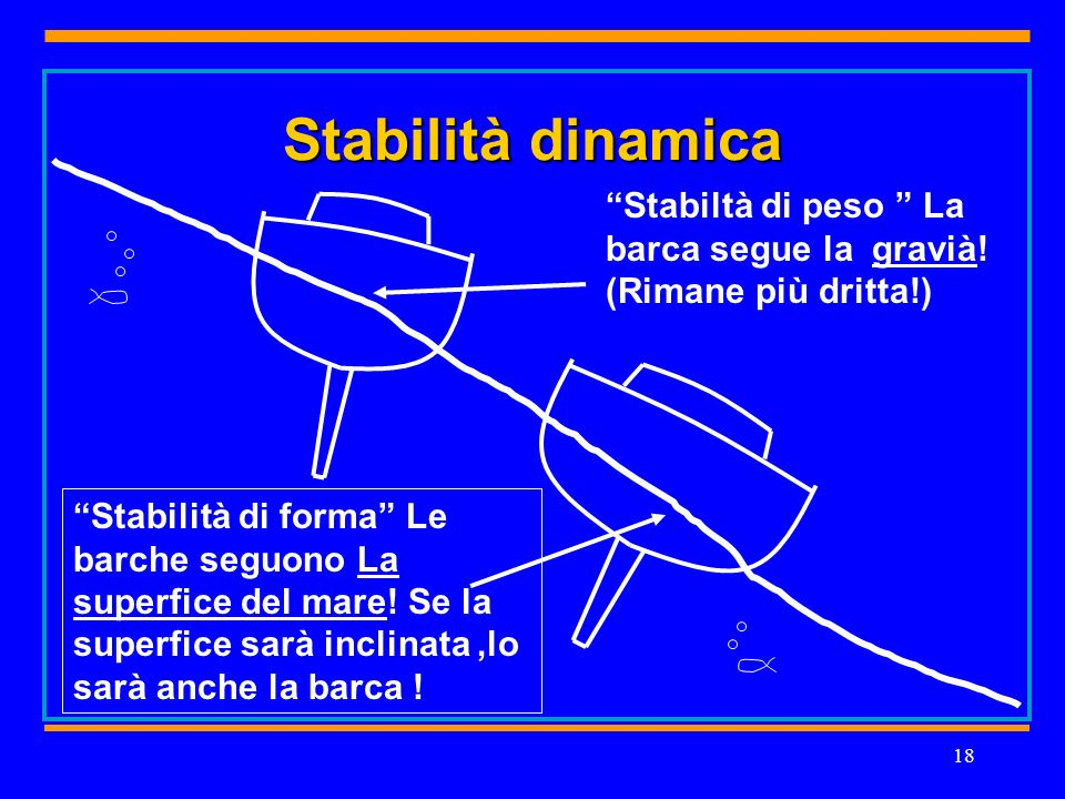 18 Stabilità dinamica Stabiltà di peso La barca segue la gravià.