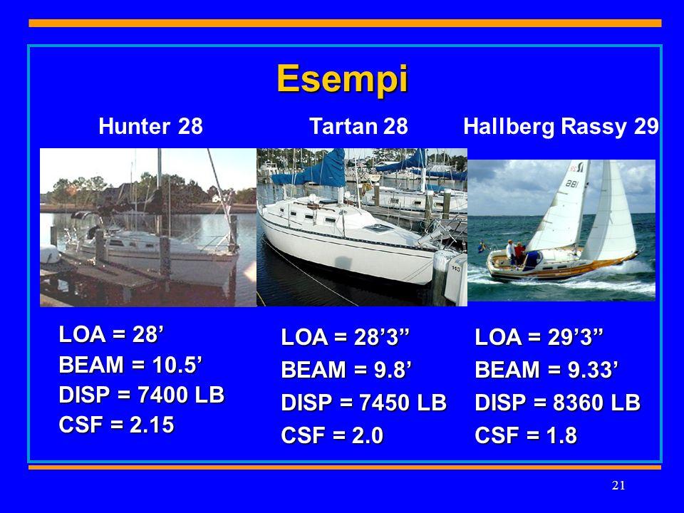 21 Esempi LOA = 28 BEAM = 10.5 DISP = 7400 LB CSF = 2.15 Hunter 28 LOA = 283 BEAM = 9.8 DISP = 7450 LB CSF = 2.0 Tartan 28Hallberg Rassy 29 LOA = 293 BEAM = 9.33 DISP = 8360 LB CSF = 1.8