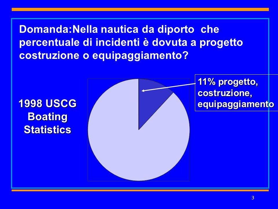3 1998 USCG Boating Statistics 11% progetto, costruzione, equipaggiamento Domanda:Nella nautica da diporto che percentuale di incidenti è dovuta a progetto costruzione o equipaggiamento