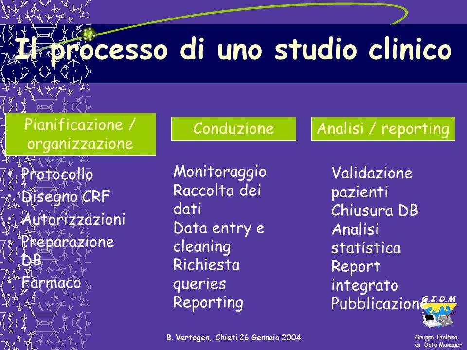 Gruppo Italiano di Data Manager G.I.D.M. B. Vertogen, Chieti 26 Gennaio 2004 Il processo di uno studio clinico Protocollo Disegno CRF Autorizzazioni P