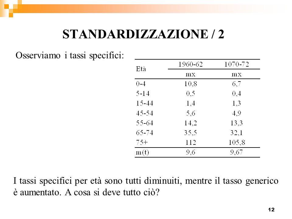 12 STANDARDIZZAZIONE / 2 Osserviamo i tassi specifici: I tassi specifici per età sono tutti diminuiti, mentre il tasso generico è aumentato. A cosa si