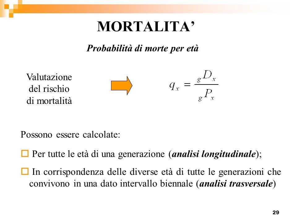 29 MORTALITA Probabilità di morte per età Per tutte le età di una generazione (analisi longitudinale); In corrispondenza delle diverse età di tutte le