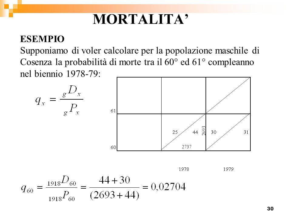 30 MORTALITA ESEMPIO Supponiamo di voler calcolare per la popolazione maschile di Cosenza la probabilità di morte tra il 60° ed 61° compleanno nel bie