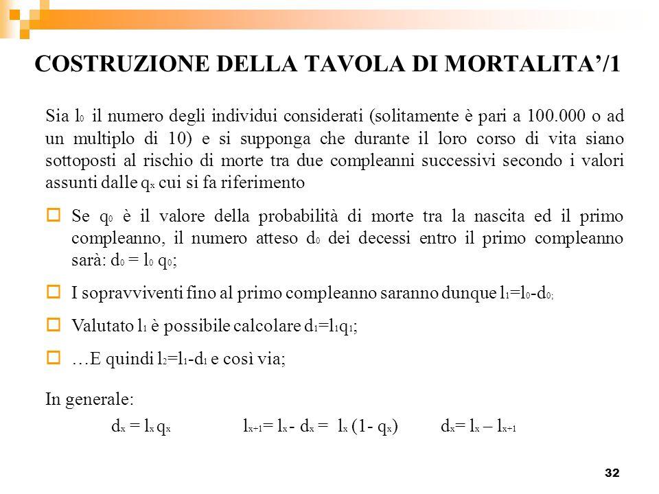 32 COSTRUZIONE DELLA TAVOLA DI MORTALITA/1 Se q 0 è il valore della probabilità di morte tra la nascita ed il primo compleanno, il numero atteso d 0 d