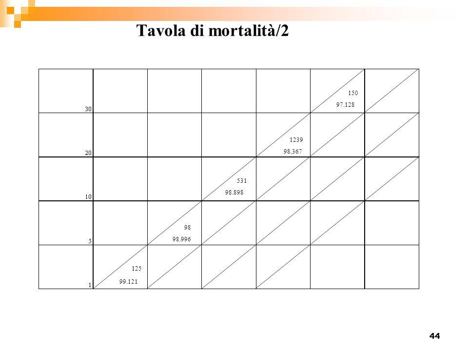 44 Tavola di mortalità/2 99.121 98.996 98.898 98.367 97.128 125 98 531 1239 150