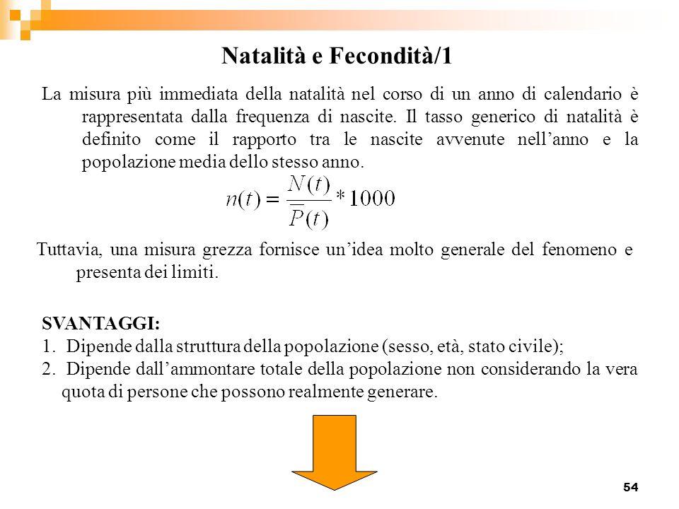 54 Natalità e Fecondità/1 La misura più immediata della natalità nel corso di un anno di calendario è rappresentata dalla frequenza di nascite. Il tas