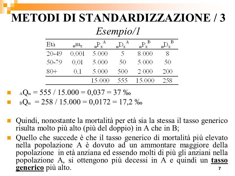 7 METODI DI STANDARDIZZAZIONE / 3 Esempio/1 A Q m = 555 / 15.000 = 0,037 = 37 B Q m = 258 / 15.000 = 0,0172 = 17,2 Quindi, nonostante la mortalità per