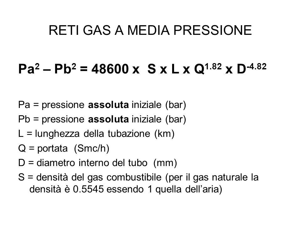 RETI GAS A MEDIA PRESSIONE Pa 2 – Pb 2 = 48600 x S x L x Q 1.82 x D -4.82 Pa = pressione assoluta iniziale (bar) Pb = pressione assoluta iniziale (bar