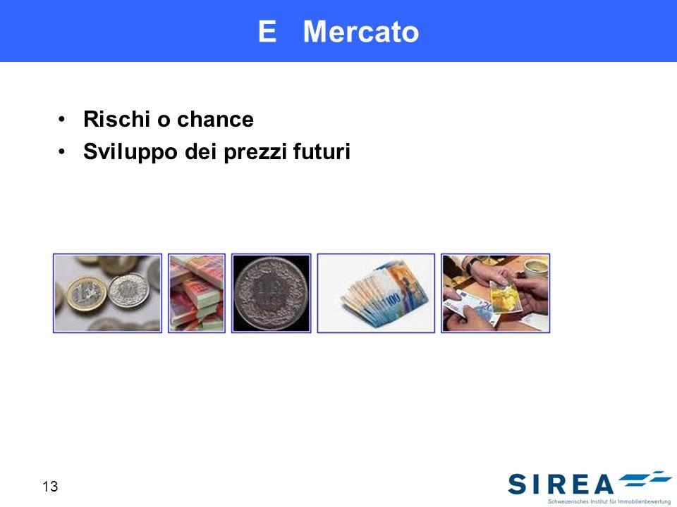 E Mercato Rischi o chance Sviluppo dei prezzi futuri 13
