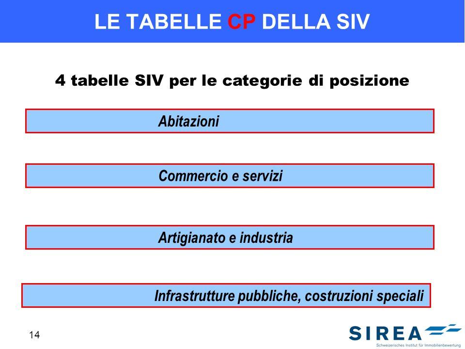 14 LE TABELLE CP DELLA SIV 4 tabelle SIV per le categorie di posizione Abitazioni Commercio e servizi Artigianato e industria Infrastrutture pubbliche, costruzioni speciali