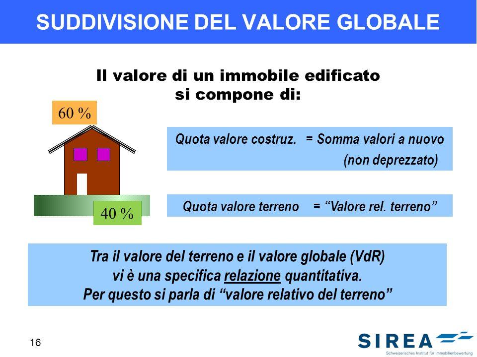 16 SUDDIVISIONE DEL VALORE GLOBALE Il valore di un immobile edificato si compone di: Quota valore costruz.= Somma valori a nuovo (non deprezzato) Quota valore terreno= Valore rel.