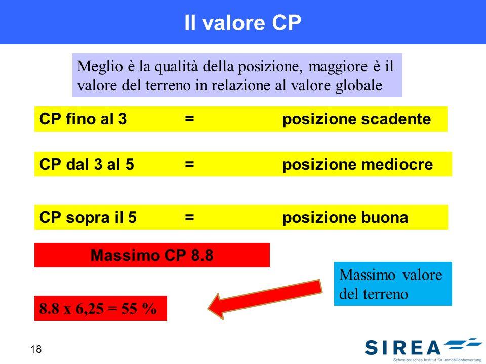 Il valore CP CP fino al 3=posizione scadente 18 CP dal 3 al 5=posizione mediocre CP sopra il 5=posizione buona Massimo CP 8.8 8.8 x 6,25 = 55 % Massimo valore del terreno Meglio è la qualità della posizione, maggiore è il valore del terreno in relazione al valore globale