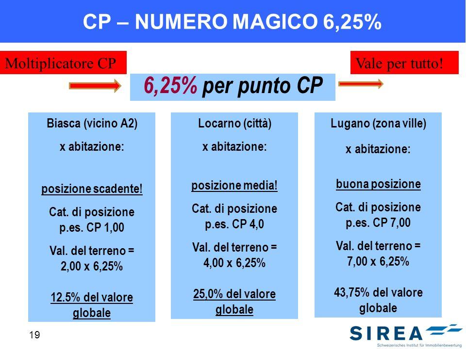 19 CP – NUMERO MAGICO 6,25% 6,25% per punto CP Biasca (vicino A2) x abitazione: posizione scadente! Cat. di posizione p.es. CP 1,00 Val. del terreno =
