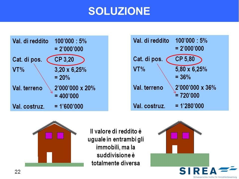 22 SOLUZIONE Val. di reddito100000 : 5% = 2000000 Cat. di pos.CP 3,20 VT%3,20 x 6,25% = 20% Val. terreno2000000 x 20% = 400000 Val. costruz.= 1600000