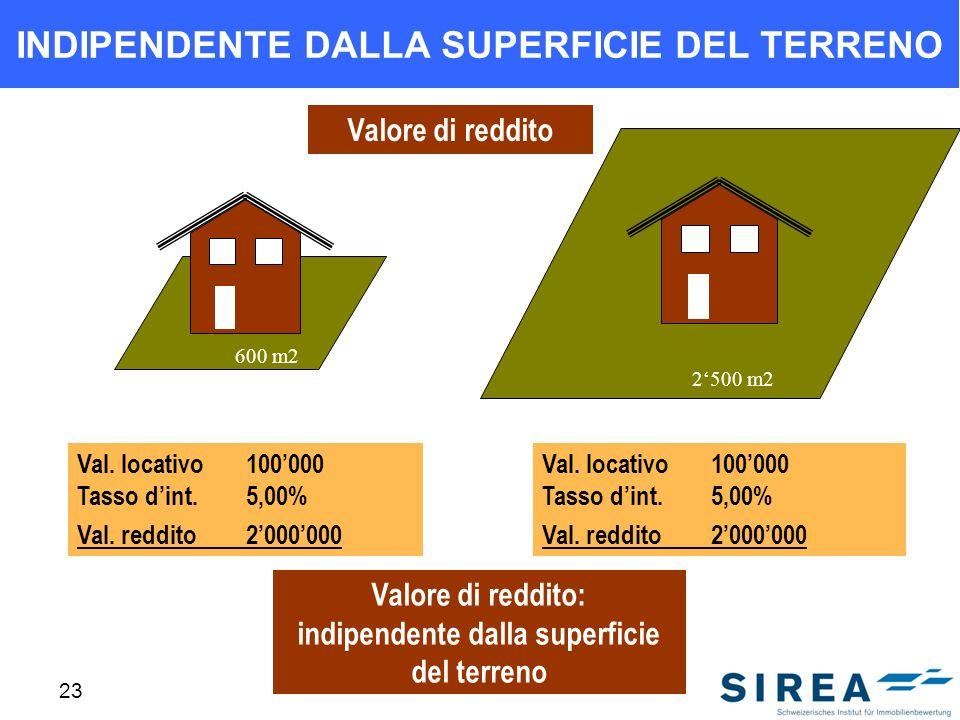 23 INDIPENDENTE DALLA SUPERFICIE DEL TERRENO Val. locativo100000 Tasso dint.5,00% Val. reddito2000000 Val. locativo100000 Tasso dint.5,00% Val. reddit