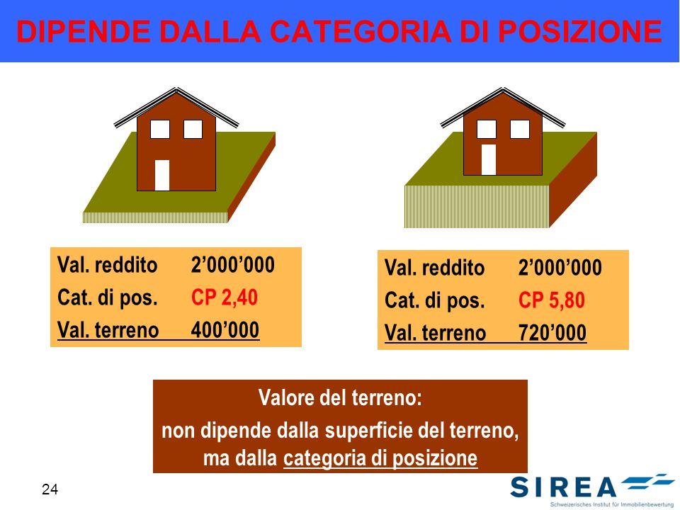 24 DIPENDE DALLA CATEGORIA DI POSIZIONE Valore del terreno: non dipende dalla superficie del terreno, ma dalla categoria di posizione Val. reddito2000