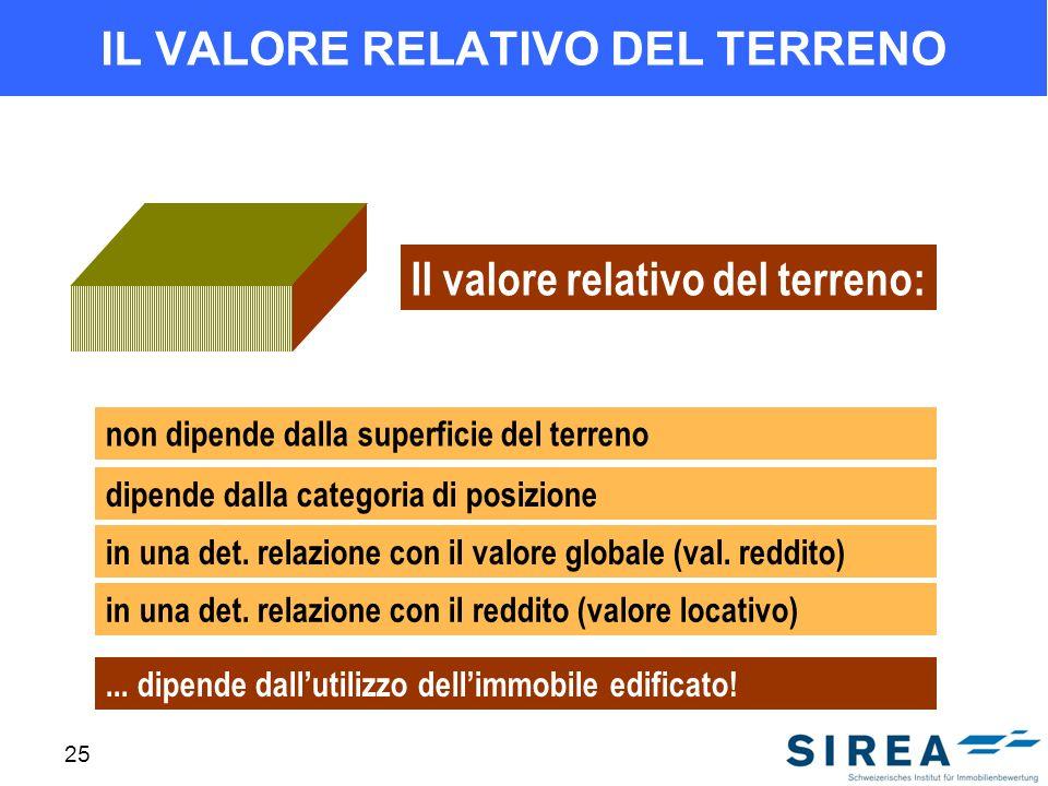 25 IL VALORE RELATIVO DEL TERRENO Il valore relativo del terreno: non dipende dalla superficie del terreno dipende dalla categoria di posizione in una det.