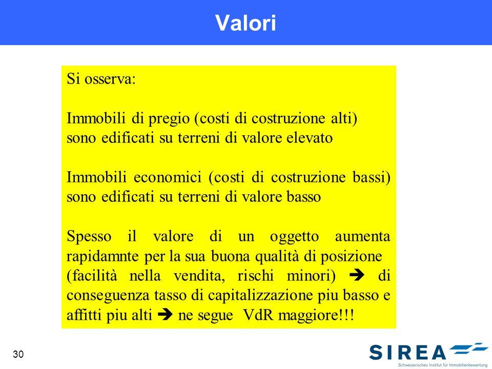 Valori 30 Si osserva: Immobili di pregio (costi di costruzione alti) sono edificati su terreni di valore elevato Immobili economici (costi di costruzi