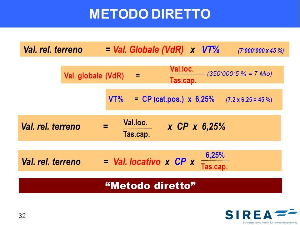 32 METODO DIRETTO Metodo diretto Val. rel. terreno= Val. Globale (VdR) x VT% (7000000 x 45 %) Val. globale (VdR)= VT% = CP (cat.pos.) x 6,25% (7.2 x 6