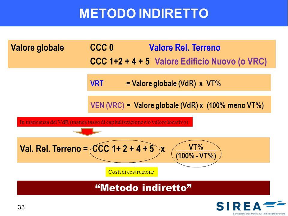 33 METODO INDIRETTO Metodo indiretto Valore globaleCCC 0 Valore Rel. Terreno CCC 1+2 + 4 + 5Valore Edificio Nuovo (o VRC) VRT = Valore globale (VdR) x