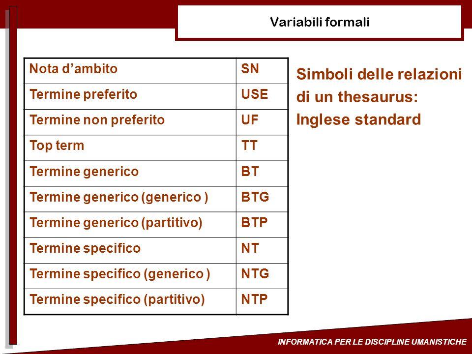 INFORMATICA PER LE DISCIPLINE UMANISTICHE Variabili formali Simboli delle relazioni di un thesaurus: Inglese standard Nota dambitoSN Termine preferito