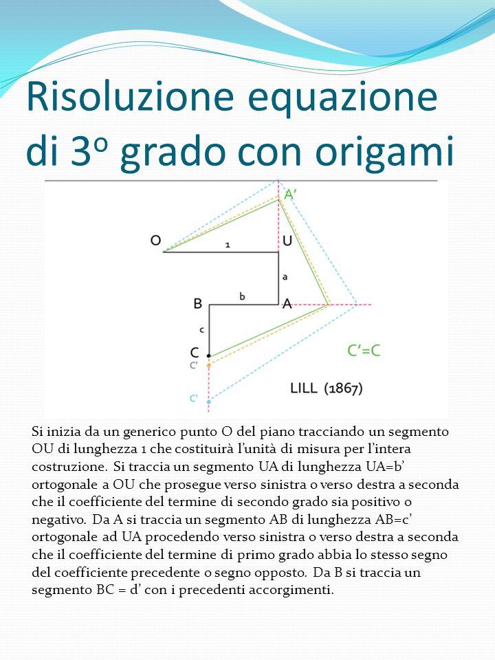 Risoluzione equazione di 3 o grado con origami Si inizia da un generico punto O del piano tracciando un segmento OU di lunghezza 1 che costituirà luni