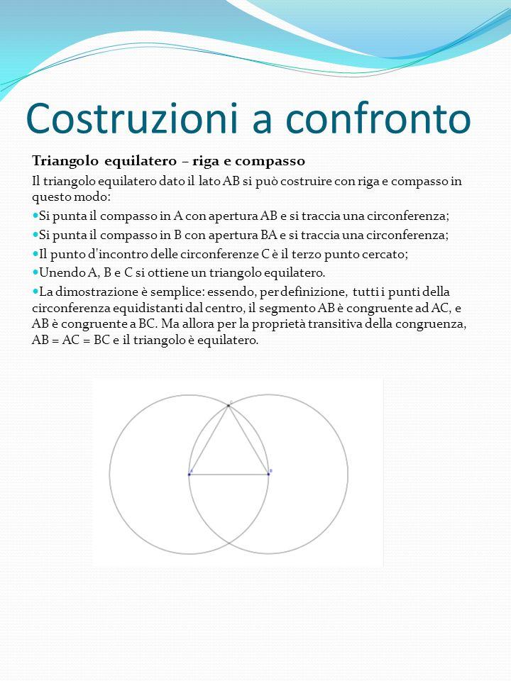 Costruzioni a confronto Triangolo equilatero – riga e compasso Il triangolo equilatero dato il lato AB si può costruire con riga e compasso in questo