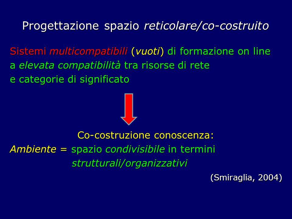Progettazione spazio reticolare/co-costruito Sistemi multicompatibili (vuoti) di formazione on line a elevata compatibilità tra risorse di rete e categorie di significato Co-costruzione conoscenza: Ambiente = spazio condivisibile in termini strutturali/organizzativi strutturali/organizzativi (Smiraglia, 2004) (Smiraglia, 2004)
