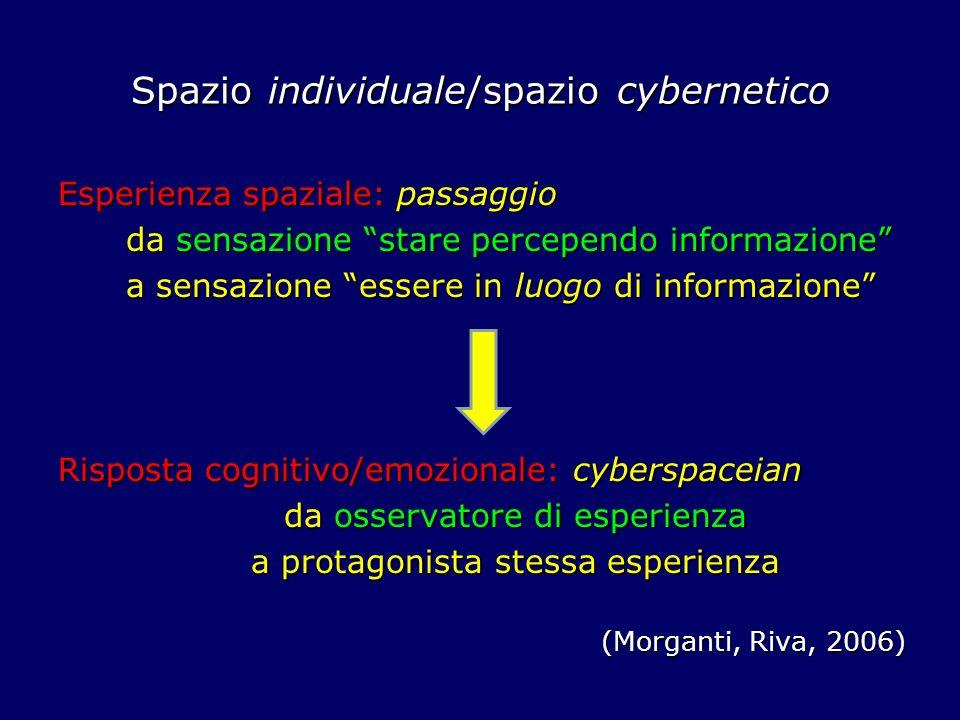 Spazio individuale/spazio cybernetico Esperienza spaziale: passaggio da sensazione stare percependo informazione da sensazione stare percependo informazione a sensazione essere in luogo di informazione a sensazione essere in luogo di informazione Risposta cognitivo/emozionale: cyberspaceian da osservatore di esperienza da osservatore di esperienza a protagonista stessa esperienza a protagonista stessa esperienza (Morganti, Riva, 2006)