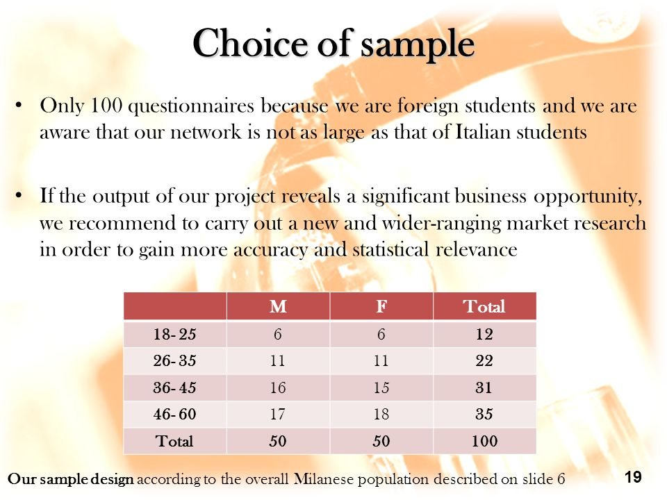 Choice of sample Only 100 questionnaires because we are foreign students and we are aware that our network is not as large as that of Italian students If the output of our project reveals a significant business opportunity, we recommend to carry out a new and wider-ranging market research in order to gain more accuracy and statistical relevance 19 MFTotal 18- 256612 26- 3511 22 36- 45161531 46- 60171835 Total50 100 Our sample design according to the overall Milanese population described on slide 6