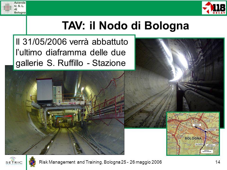 Risk Management and Training, Bologna 25 - 26 maggio 200614 TAV: il Nodo di Bologna Il 31/05/2006 verrà abbattuto lultimo diaframma delle due gallerie S.