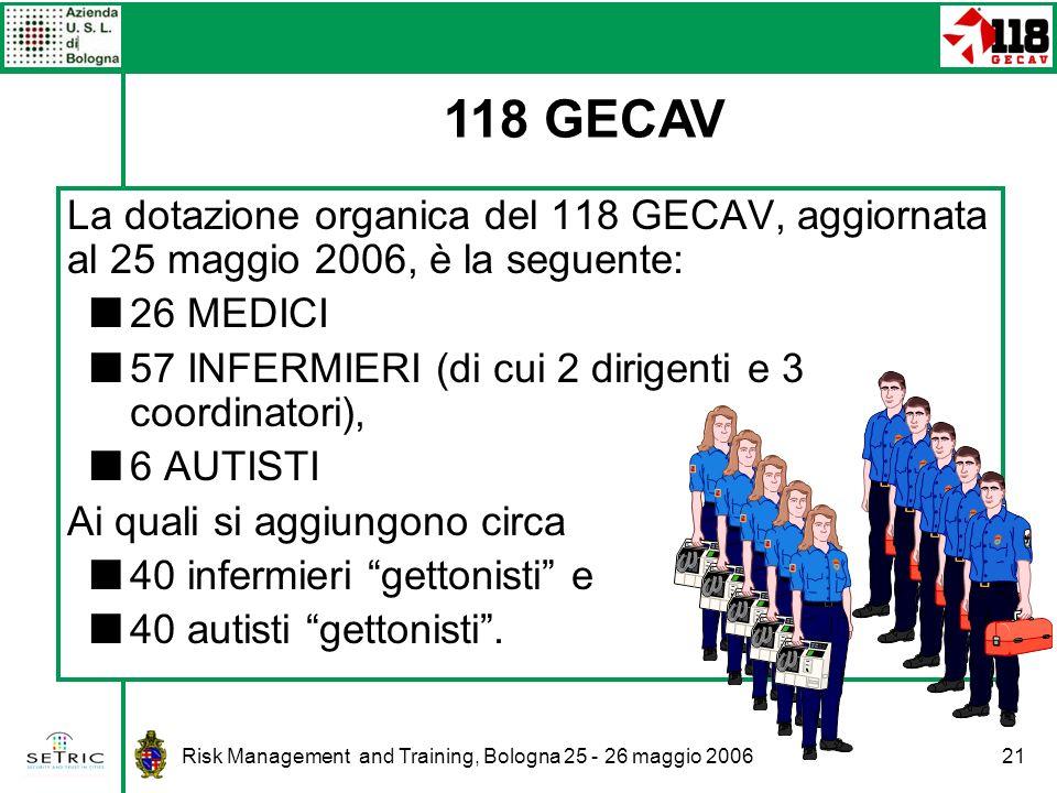 Risk Management and Training, Bologna 25 - 26 maggio 200621 La dotazione organica del 118 GECAV, aggiornata al 25 maggio 2006, è la seguente: 26 MEDICI 57 INFERMIERI (di cui 2 dirigenti e 3 coordinatori), 6 AUTISTI Ai quali si aggiungono circa 40 infermieri gettonisti e 40 autisti gettonisti.