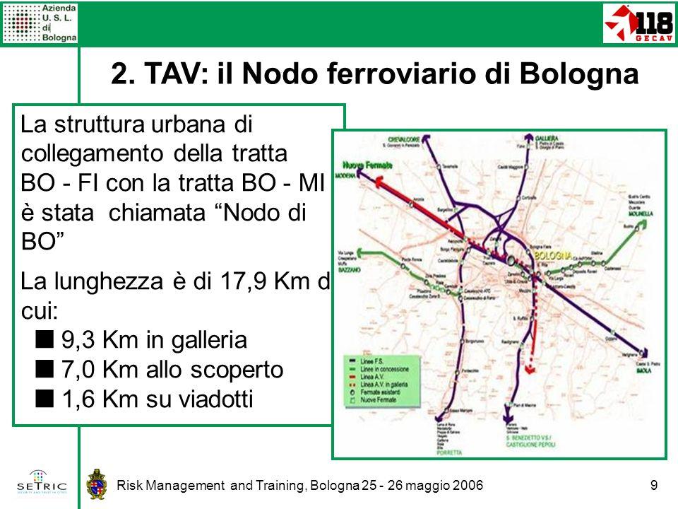 Risk Management and Training, Bologna 25 - 26 maggio 20069 La struttura urbana di collegamento della tratta BO - FI con la tratta BO - MI è stata chiamata Nodo di BO La lunghezza è di 17,9 Km di cui: 9,3 Km in galleria 7,0 Km allo scoperto 1,6 Km su viadotti 2.