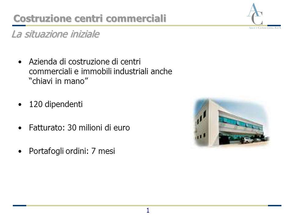 1 La situazione iniziale Costruzione centri commerciali Azienda di costruzione di centri commerciali e immobili industriali anche chiavi in mano 120 d