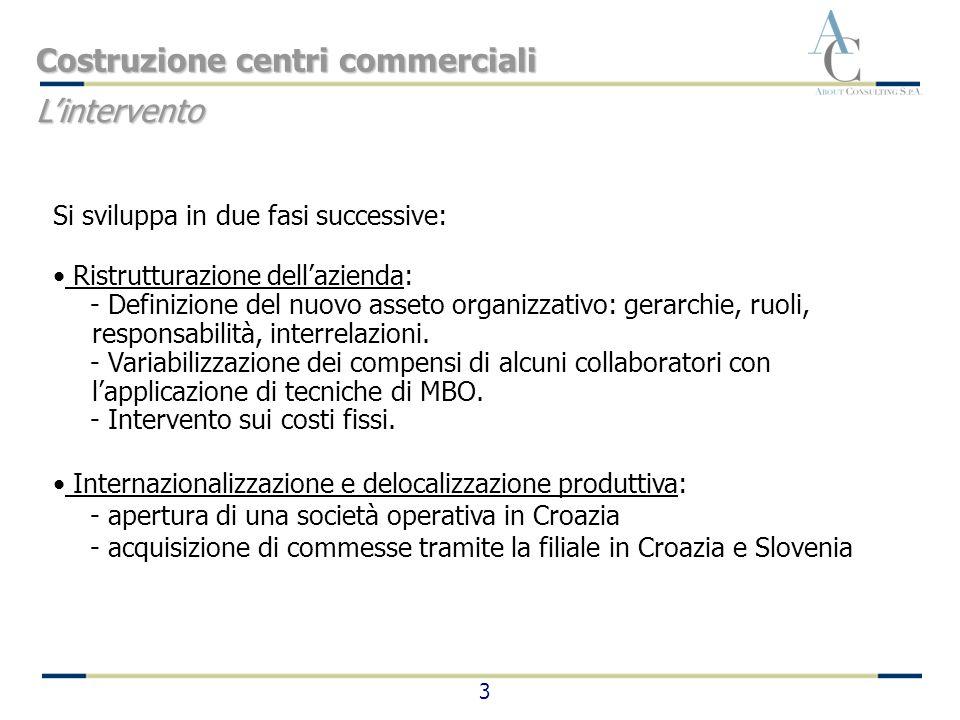 3 Si sviluppa in due fasi successive: Ristrutturazione dellazienda: - Definizione del nuovo asseto organizzativo: gerarchie, ruoli, responsabilità, in
