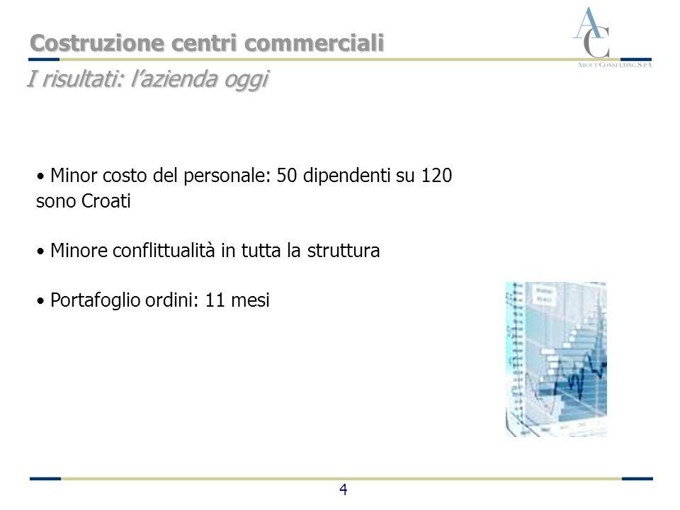 4 Minor costo del personale: 50 dipendenti su 120 sono Croati Minore conflittualità in tutta la struttura Portafoglio ordini: 11 mesi I risultati: laz