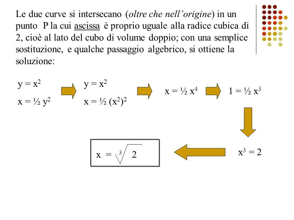 Le due curve si intersecano (oltre che nellorigine) in un punto P la cui ascissa è proprio uguale alla radice cubica di 2, cioè al lato del cubo di vo
