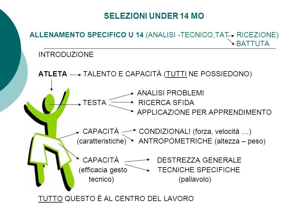 SELEZIONI UNDER 14 MO ALLENAMENTO SPECIFICO U 14 (ANALISI -TECNICO,TAT RICEZIONE) BATTUTA INTRODUZIONE ATLETA TALENTO E CAPACITÀ (TUTTI NE POSSIEDONO) ANALISI PROBLEMI TESTA RICERCA SFIDA APPLICAZIONE PER APPRENDIMENTO CAPACITÀ CONDIZIONALI (forza, velocità …) (caratteristiche) ANTROPOMETRICHE (altezza – peso) CAPACITÀ DESTREZZA GENERALE (efficacia gesto TECNICHE SPECIFICHE tecnico) (pallavolo) TUTTO QUESTO È AL CENTRO DEL LAVORO