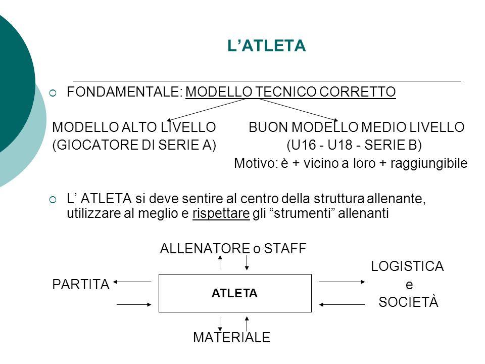 LATLETA FONDAMENTALE: MODELLO TECNICO CORRETTO MODELLO ALTO LIVELLO BUON MODELLO MEDIO LIVELLO (GIOCATORE DI SERIE A) (U16 - U18 - SERIE B) Motivo: è + vicino a loro + raggiungibile L ATLETA si deve sentire al centro della struttura allenante, utilizzare al meglio e rispettare gli strumenti allenanti ALLENATORE o STAFF LOGISTICA PARTITA e SOCIETÀ MATERIALE ATLETA