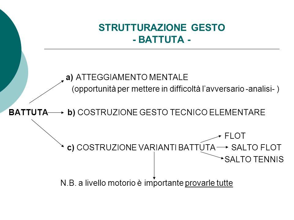 STRUTTURAZIONE GESTO - BATTUTA - a) ATTEGGIAMENTO MENTALE (opportunità per mettere in difficoltà lavversario -analisi- ) BATTUTA b) COSTRUZIONE GESTO TECNICO ELEMENTARE FLOT c) COSTRUZIONE VARIANTI BATTUTA SALTO FLOT SALTO TENNIS N.B.