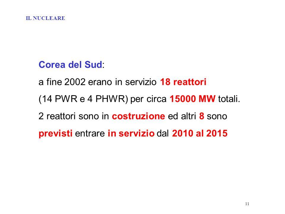 11 Corea del Sud: a fine 2002 erano in servizio 18 reattori (14 PWR e 4 PHWR) per circa 15000 MW totali.