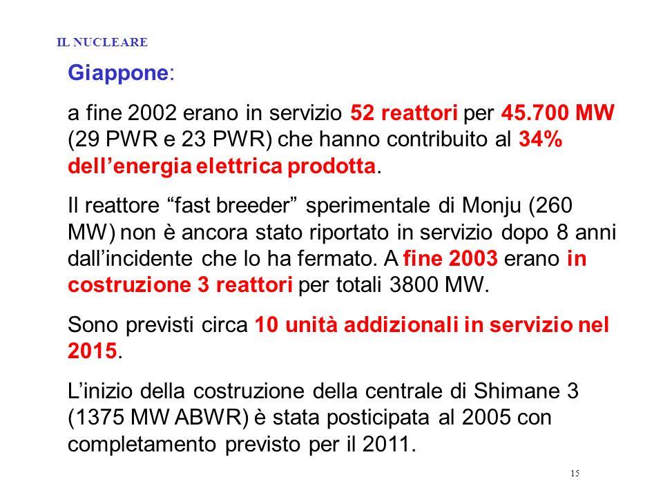 15 Giappone: a fine 2002 erano in servizio 52 reattori per 45.700 MW (29 PWR e 23 PWR) che hanno contribuito al 34% dellenergia elettrica prodotta.